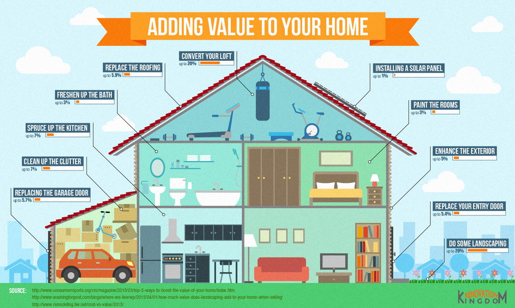 diagram adding value to your home
