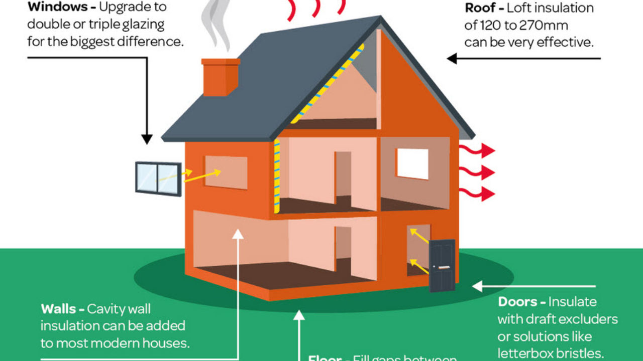Insulating Your Home From Heat A Very Cozy